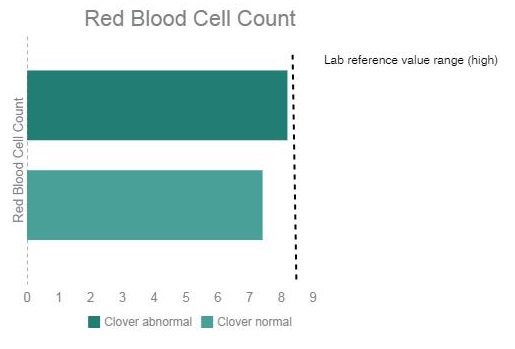 dog blood work results graphic RBC