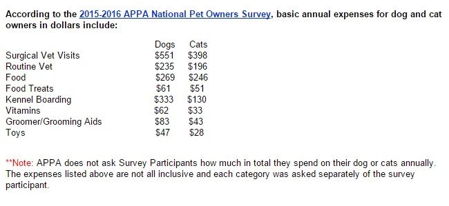 appa dog spending stats graphic