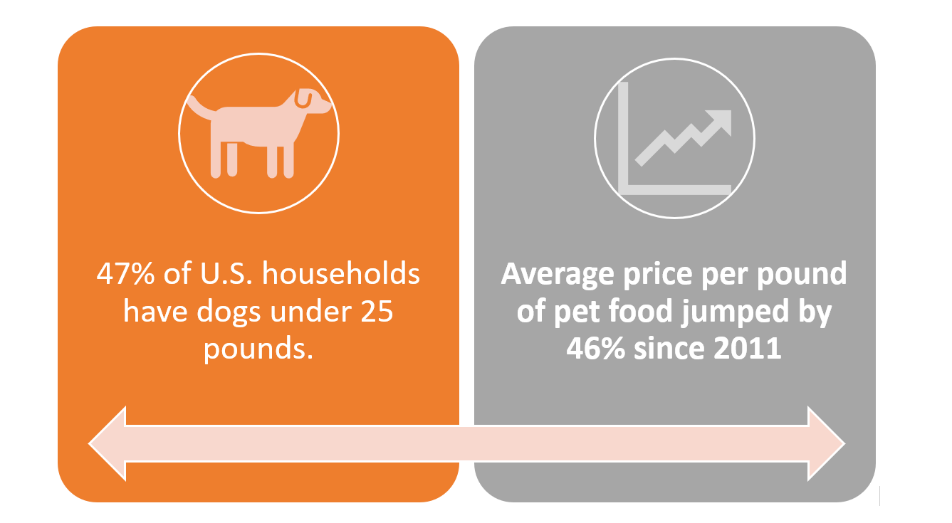 trend toward smaller dogs stats graphic